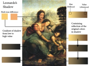 four canonical painting modes of Renaissance art